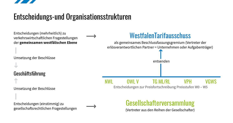 Entscheidungs- und Organisationsstrukturen des WestfalenTarifs