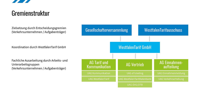 Gremiemstruktur des WestfalenTarifes